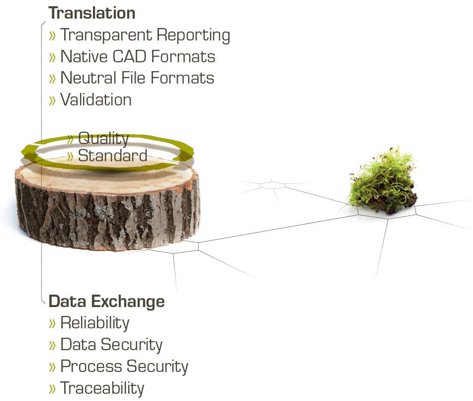 SSC-Services_Content_Daten-austauschen_EN