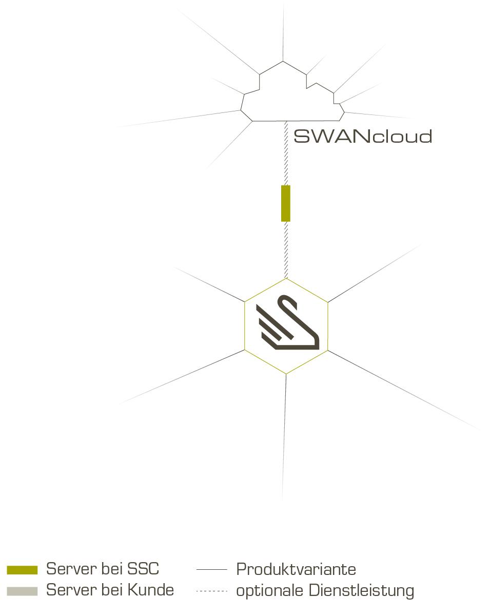 SSC-Services_Infografik_SWANcloud